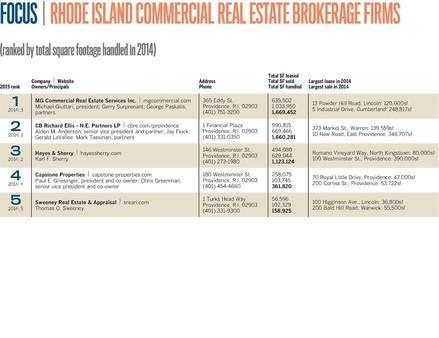 Top 5 brokerage firms vancouver